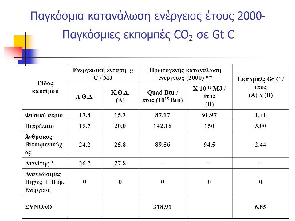 Παγκόσμια κατανάλωση ενέργειας έτους 2000- Παγκόσμιες εκπομπές CO 2 σε Gt C Είδος καυσίμου Ενεργειακή ένταση g C / MJ Πρωτογενής κατανάλωση ενέργειας