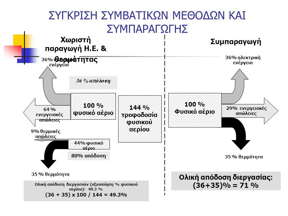 9% θερμικές απώλειες 44% φυσικό αέριο 35 % θερμότητα 80% απόδοση 36% ηλεκτρική ενέργεια 64 % ενεργειακές απώλειες 100 % φυσικό αέριο Συμπαραγωγή Χωρισ