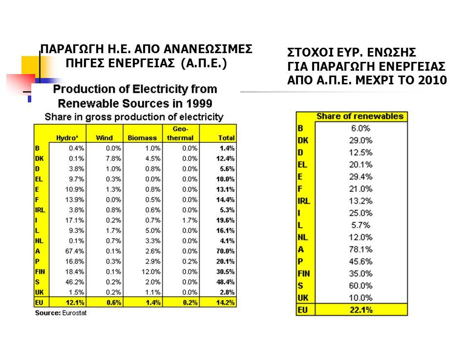 Ενεργειακή ένταση συμβατικών ενεργειακών καυσίμων Η ενεργειακή ένταση καυσίμων εκφράζεται σε g C/MJ κατώτερης θερμογόνου δύναμης καυσίμου (LHV, lower heating value) και εξαρτάται, όπως φαίνεται από τον παρακάτω Πίνακα, από το είδος και τα χαρακτηριστικά του καυσίμου (χημική σύσταση, ποσοστό μόνιμου άνθρακα, υγρασία, άλλα ανόργανα συστατικά κλπ.).