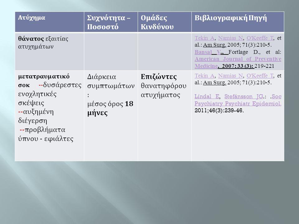 Ατύχημα Συχνότητα – Ποσοστό Ομάδες Κινδύνου Βιβλιογραφική Πηγή θάνατος εξαιτίας ατυχημάτων Tekin ATekin A, Namias N, O'Keeffe T, et al.: Am Surg. 2005