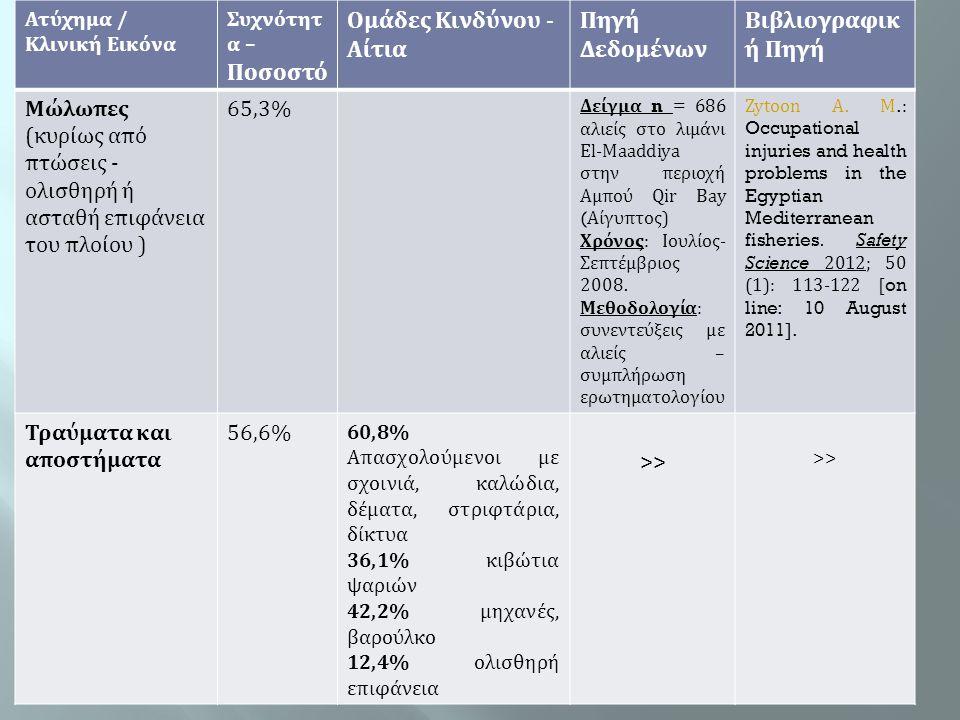 Ατύχημα / Κλινική Εικόνα Συχνότητ α – Ποσοστό Ομάδες Κινδύνου - Αίτια Πηγή Δεδομένων Βιβλιογραφικ ή Πηγή Μώλωπες (κυρίως από πτώσεις - ολισθηρή ή αστα