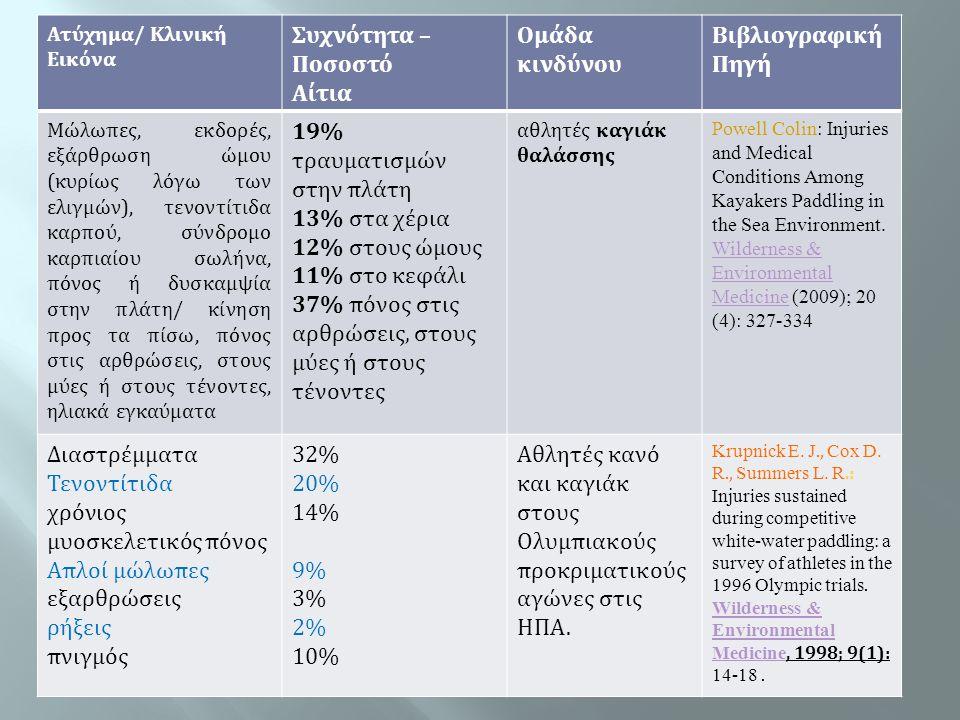 Ατύχημα/ Κλινική Εικόνα Συχνότητα – Ποσοστό Αίτια Ομάδα κινδύνου Βιβλιογραφική Πηγή Μώλωπες, εκδορές, εξάρθρωση ώμου (κυρίως λόγω των ελιγμών), τενοντ