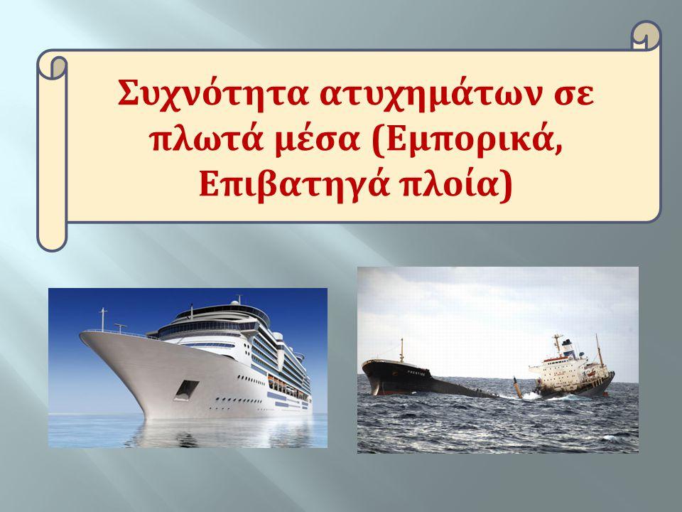 Ατύχημα Συχνότητα - Ποσοστό Ομάδες Κινδύνου Βιβλιογραφική Πηγή τραυματισμοί και ασθένειες 21.7 / 1000 πρόσωπο- ημέρες Ηλικιωμένοι εργαζόμενοι - επιβάτες ατυχήματααλιευτικά & εμπορικά Norum JNorum J, Moksness SG, Larsen E.: A Norwegian study of seafarers and rescuers recommendations for maritime telemedicine services.