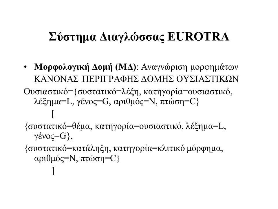 Σύστημα Διαγλώσσας EUROTRA Μορφολογική Δομή (ΜΔ): Αναγνώριση μορφημάτων ΚΑΝΟΝΑΣ ΠΕΡΙΓΡΑΦΗΣ ΔΟΜΗΣ ΟΥΣΙΑΣΤΙΚΩΝ Ουσιαστικό={συστατικό=λέξη, κατηγορία=ουσ