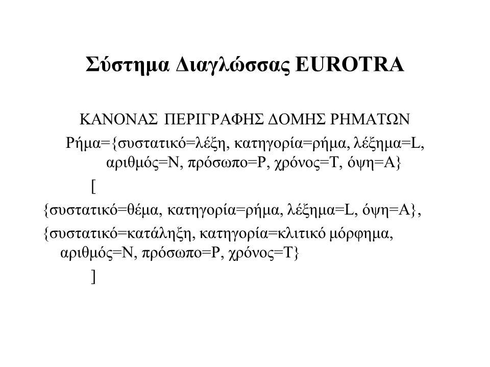 Σύστημα Διαγλώσσας EUROTRA ΚΑΝΟΝΑΣ ΠΕΡΙΓΡΑΦΗΣ ΔΟΜΗΣ ΡΗΜΑΤΩΝ Ρήμα={συστατικό=λέξη, κατηγορία=ρήμα, λέξημα=L, αριθμός=Ν, πρόσωπο=P, χρόνος=Τ, όψη=Α} [ {