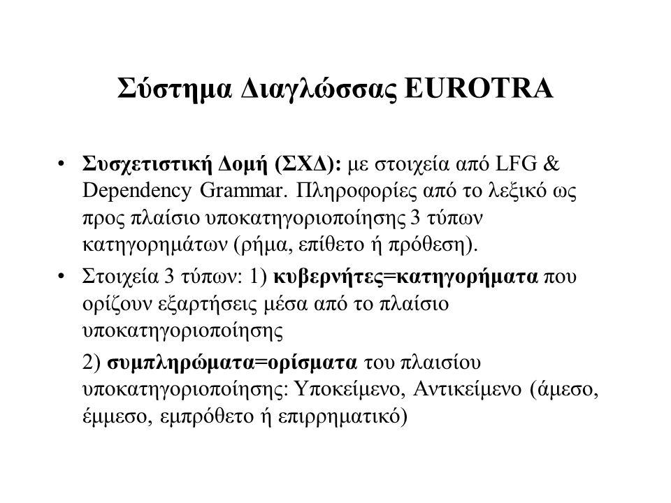 Σύστημα Διαγλώσσας EUROTRA Συσχετιστική Δομή (ΣΧΔ): με στοιχεία από LFG & Dependency Grammar. Πληροφορίες από το λεξικό ως προς πλαίσιο υποκατηγοριοπο