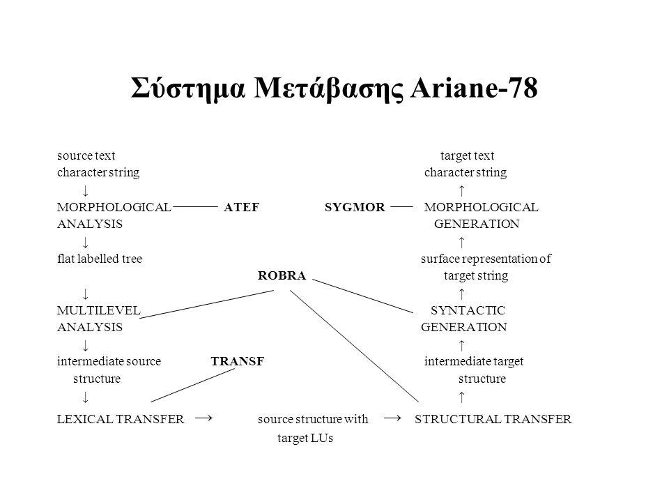 Σύστημα Μετάβασης Ariane-78 source text target text character string ↓↑ MORPHOLOGICAL ATEFSYGMOR MORPHOLOGICAL ANALYSIS GENERATION ↓↑ flat labelled tr