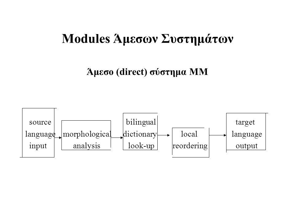 Modules Άμεσων Συστημάτων Άμεσο (direct) σύστημα ΜΜ source bilingual target language morphological dictionary locallanguage input analysis look-upreor