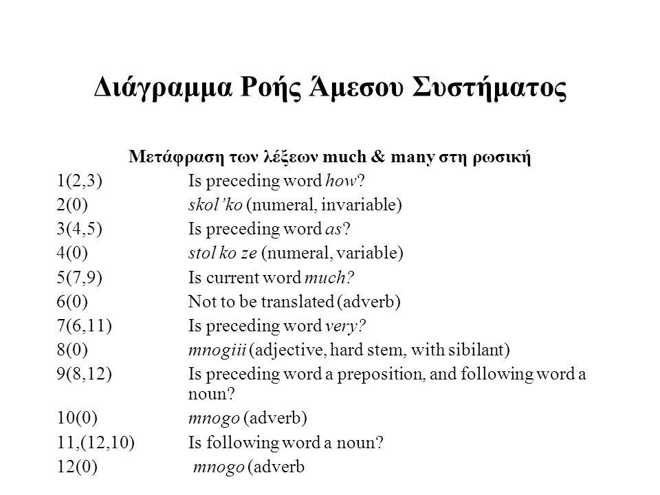 Διάγραμμα Ροής Άμεσου Συστήματος Μετάφραση των λέξεων much & many στη ρωσική 1(2,3)Is preceding word how? 2(0)skol'ko (numeral, invariable) 3(4,5)Is p