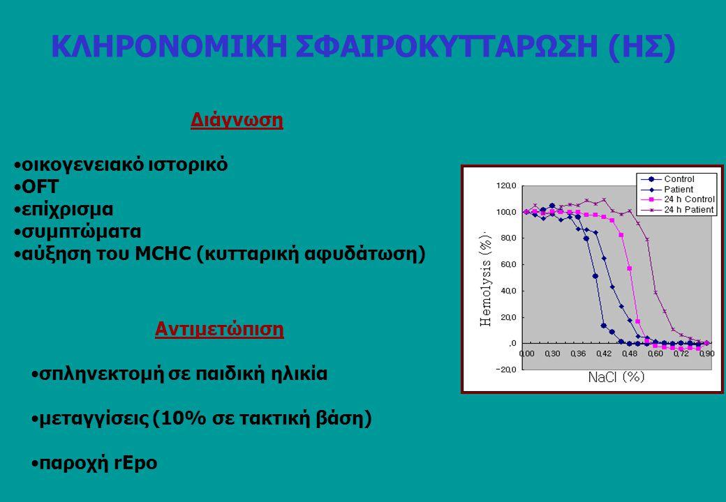 Οι μεμβρανικές βλάβες στην HS επηρεάζουν το πλήθος των «κάθετων» αλληλεπιδράσεων ανάμεσα στη λιπιδιακή διπλοστοιβάδα και το MSk (Αn & Mohandas, Br.J.Haematol., 141(3):367, 2008) Ελαττωματική αγκυροβόληση Μειωμένη μεμβρανική συνοχή Απώλεια μεμβρανικής επιφάνειας ΚΛΗΡΟΝΟΜΙΚΗ ΣΦΑΙΡΟΚΥΤΤΑΡΩΣΗ (ΗΣ)