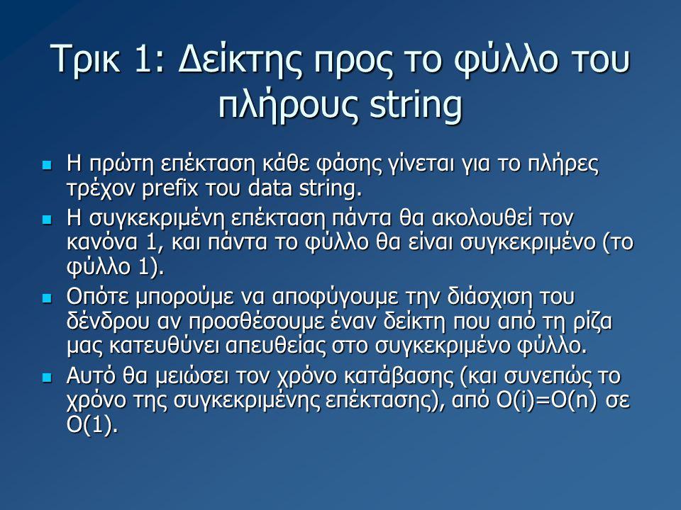 Τρικ 1: Δείκτης προς το φύλλο του πλήρους string H πρώτη επέκταση κάθε φάσης γίνεται για το πλήρες τρέχον prefix του data string. H πρώτη επέκταση κάθ