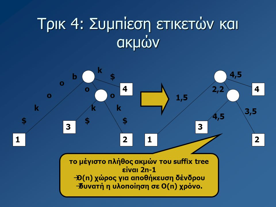 Τρικ 4: Συμπίεση ετικετών και ακμών 1 3 4 2 b o o k o o k k k $$$ $ 1 3 4 2 1,5 2,2 4,5 3,5 το μέγιστο πλήθος ακμών του suffix tree είναι 2n-1  Ο(n) χώρος για αποθήκευση δένδρου  δυνατή η υλοποίηση σε Ο(n) χρόνο.