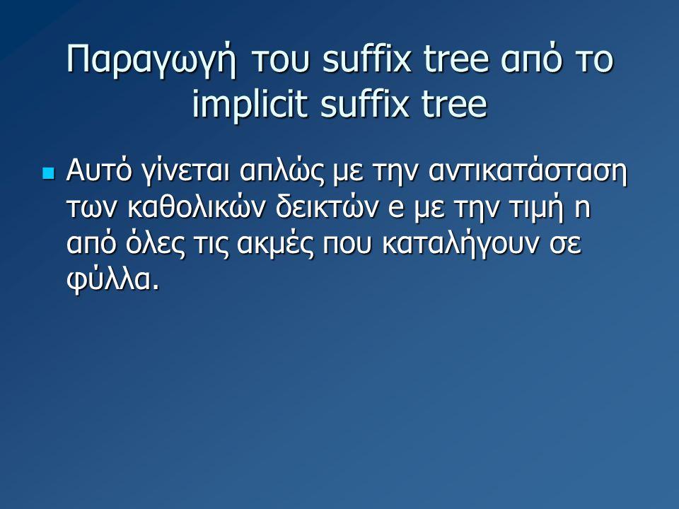 Παραγωγή του suffix tree από το implicit suffix tree Αυτό γίνεται απλώς με την αντικατάσταση των καθολικών δεικτών e με την τιμή n από όλες τις ακμές που καταλήγουν σε φύλλα.