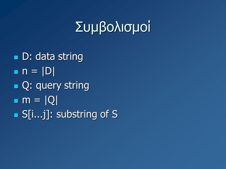 Απλοϊκός τρόπος κατασκευής suffix tree 1.Εισήγαγε μία ακμή που να αντιστοιχεί σε όλο το D 2.