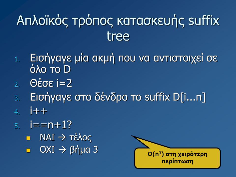 Απλοϊκός τρόπος κατασκευής suffix tree 1. Εισήγαγε μία ακμή που να αντιστοιχεί σε όλο το D 2. Θέσε i=2 3. Εισήγαγε στο δένδρο το suffix D[i...n] 4. i+