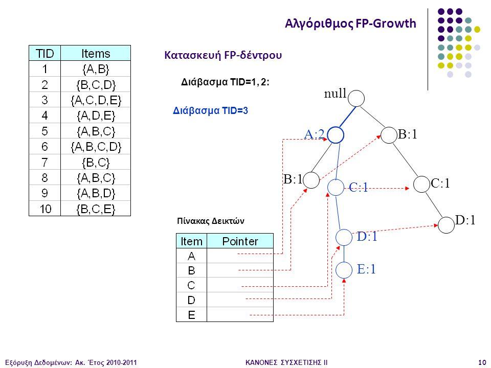 Εξόρυξη Δεδομένων: Ακ. Έτος 2010-2011ΚΑΝΟΝΕΣ ΣΥΣΧΕΤΙΣΗΣ ΙI10 null B:1 C:1 D:1 Διάβασμα TID=1, 2: Κατασκευή FP-δέντρου Αλγόριθμος FP-Growth Πίνακας Δει