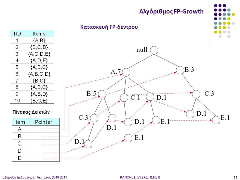 Εξόρυξη Δεδομένων: Ακ. Έτος 2010-2011ΚΑΝΟΝΕΣ ΣΥΣΧΕΤΙΣΗΣ ΙI11 null A:7 B:5 B:3 C:3 D:1 C:1 D:1 C:3 D:1 E:1 D:1 E:1 Πίνακας Δεικτών Αλγόριθμος FP-Growth