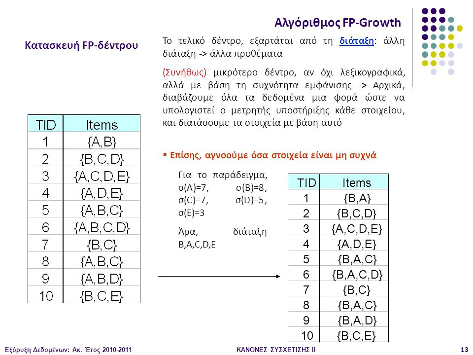Εξόρυξη Δεδομένων: Ακ. Έτος 2010-2011ΚΑΝΟΝΕΣ ΣΥΣΧΕΤΙΣΗΣ ΙI13 Κατασκευή FP-δέντρου Αλγόριθμος FP-Growth Το τελικό δέντρο, εξαρτάται από τη διάταξη: άλλ