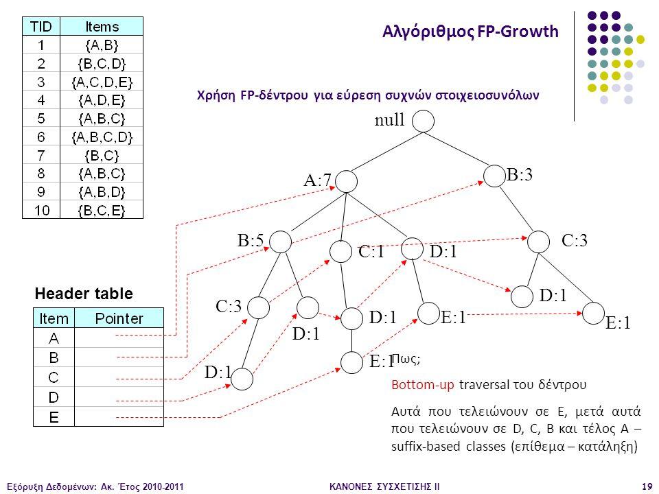 Εξόρυξη Δεδομένων: Ακ. Έτος 2010-2011ΚΑΝΟΝΕΣ ΣΥΣΧΕΤΙΣΗΣ ΙI19 null A:7 B:5 B:3 C:3 D:1 C:1 D:1 C:3 D:1 E:1 D:1 E:1 Header table Αλγόριθμος FP-Growth Χρ