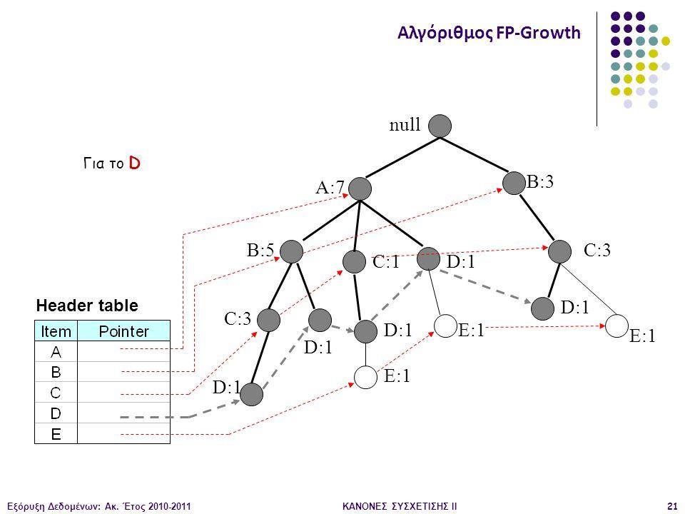Εξόρυξη Δεδομένων: Ακ. Έτος 2010-2011ΚΑΝΟΝΕΣ ΣΥΣΧΕΤΙΣΗΣ ΙI21 null A:7 B:5 B:3 C:3 D:1 C:1 D:1 C:3 D:1 E:1 D:1 E:1 Header table Αλγόριθμος FP-Growth Γι