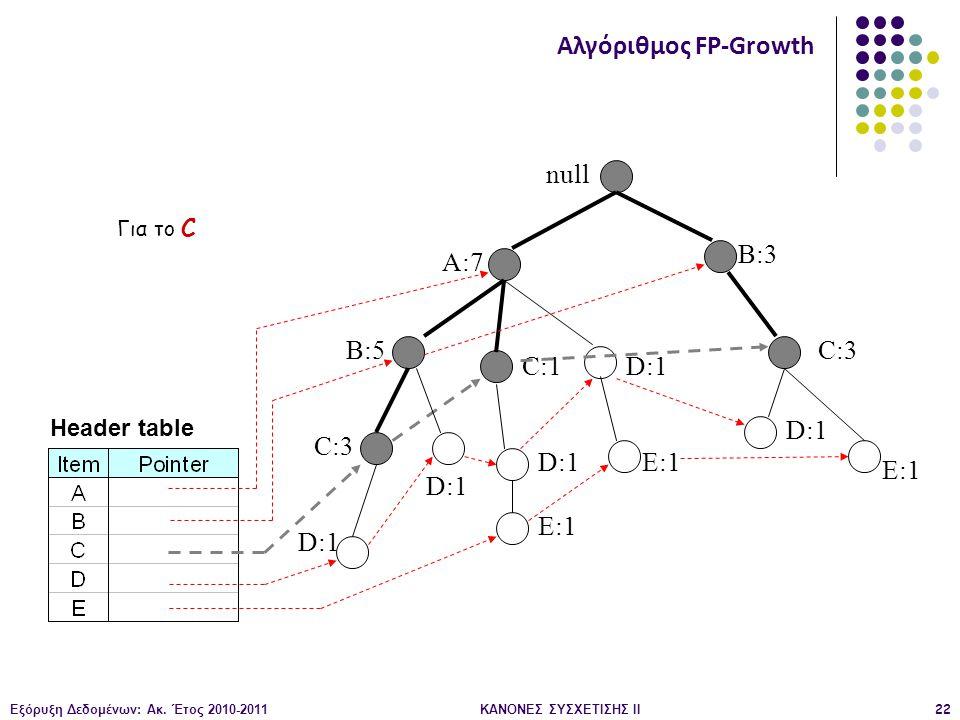 Εξόρυξη Δεδομένων: Ακ. Έτος 2010-2011ΚΑΝΟΝΕΣ ΣΥΣΧΕΤΙΣΗΣ ΙI22 null A:7 B:5 B:3 C:3 D:1 C:1 D:1 C:3 D:1 E:1 D:1 E:1 Header table Αλγόριθμος FP-Growth Γι