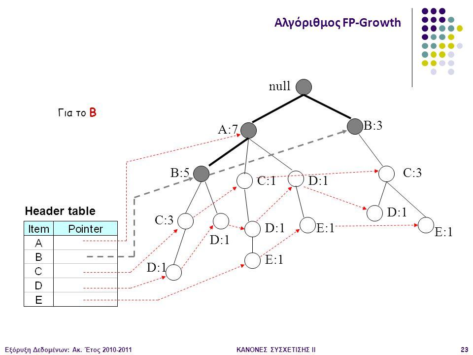 Εξόρυξη Δεδομένων: Ακ. Έτος 2010-2011ΚΑΝΟΝΕΣ ΣΥΣΧΕΤΙΣΗΣ ΙI23 null A:7 B:5 B:3 C:3 D:1 C:1 D:1 C:3 D:1 E:1 D:1 E:1 Header table Αλγόριθμος FP-Growth Γι