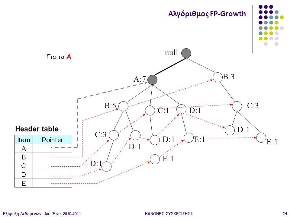 Εξόρυξη Δεδομένων: Ακ. Έτος 2010-2011ΚΑΝΟΝΕΣ ΣΥΣΧΕΤΙΣΗΣ ΙI24 null A:7 B:5 B:3 C:3 D:1 C:1 D:1 C:3 D:1 E:1 D:1 E:1 Header table Αλγόριθμος FP-Growth Γι