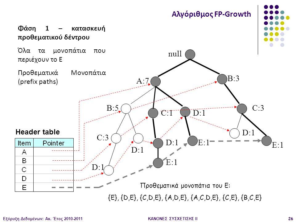 Εξόρυξη Δεδομένων: Ακ. Έτος 2010-2011ΚΑΝΟΝΕΣ ΣΥΣΧΕΤΙΣΗΣ ΙI26 null A:7 B:5 B:3 C:3 D:1 C:1 D:1 C:3 D:1 E:1 D:1 E:1 Header table Αλγόριθμος FP-Growth Φά