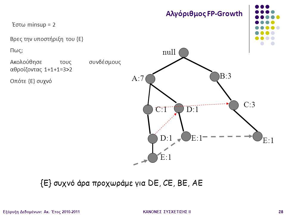 Εξόρυξη Δεδομένων: Ακ. Έτος 2010-2011ΚΑΝΟΝΕΣ ΣΥΣΧΕΤΙΣΗΣ ΙI28 null A:7 B:3 C:3 C:1 D:1 E:1 Αλγόριθμος FP-Growth Βρες την υποστήριξη του {E} Πως; Ακολού