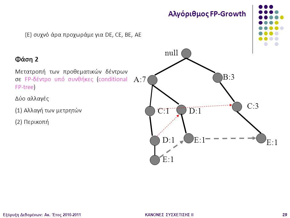 Εξόρυξη Δεδομένων: Ακ. Έτος 2010-2011ΚΑΝΟΝΕΣ ΣΥΣΧΕΤΙΣΗΣ ΙI29 null A:7 B:3 C:3 C:1 D:1 E:1 Αλγόριθμος FP-Growth Φάση 2 Μετατροπή των προθεματικών δέντρ
