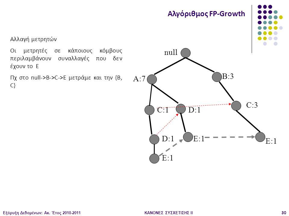 Εξόρυξη Δεδομένων: Ακ. Έτος 2010-2011ΚΑΝΟΝΕΣ ΣΥΣΧΕΤΙΣΗΣ ΙI30 null A:7 B:3 C:3 C:1 D:1 E:1 Αλγόριθμος FP-Growth Αλλαγή μετρητών Οι μετρητές σε κάποιους