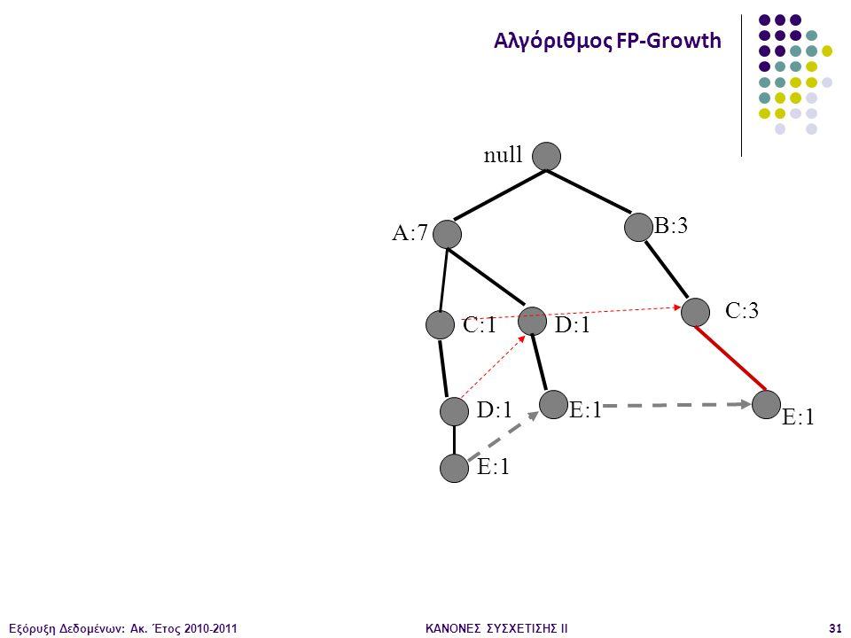 Εξόρυξη Δεδομένων: Ακ. Έτος 2010-2011ΚΑΝΟΝΕΣ ΣΥΣΧΕΤΙΣΗΣ ΙI31 null B:3 C:3 C:1 D:1 E:1 Αλγόριθμος FP-Growth A:7