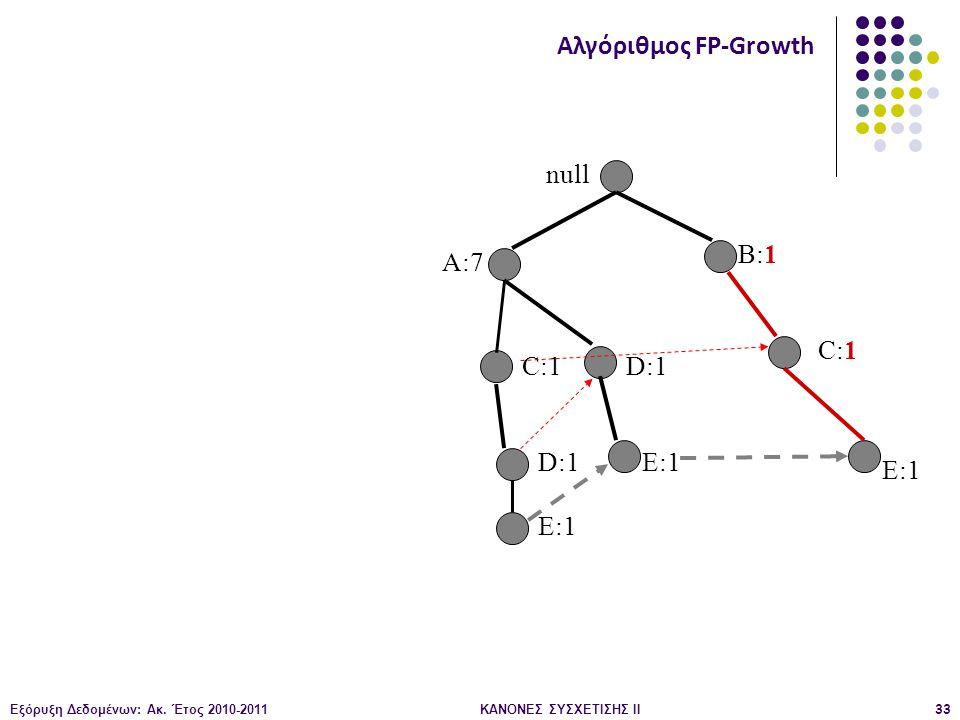 Εξόρυξη Δεδομένων: Ακ. Έτος 2010-2011ΚΑΝΟΝΕΣ ΣΥΣΧΕΤΙΣΗΣ ΙI33 null A:7 B:1 C:1 D:1 E:1 Αλγόριθμος FP-Growth