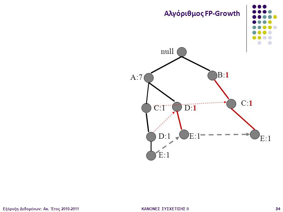 Εξόρυξη Δεδομένων: Ακ. Έτος 2010-2011ΚΑΝΟΝΕΣ ΣΥΣΧΕΤΙΣΗΣ ΙI34 null A:7 B:1 C:1 D:1 E:1 Αλγόριθμος FP-Growth