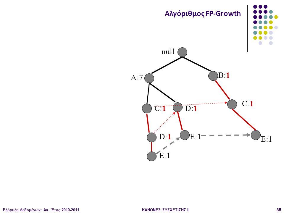 Εξόρυξη Δεδομένων: Ακ. Έτος 2010-2011ΚΑΝΟΝΕΣ ΣΥΣΧΕΤΙΣΗΣ ΙI35 null A:7 B:1 C:1 D:1 E:1 Αλγόριθμος FP-Growth