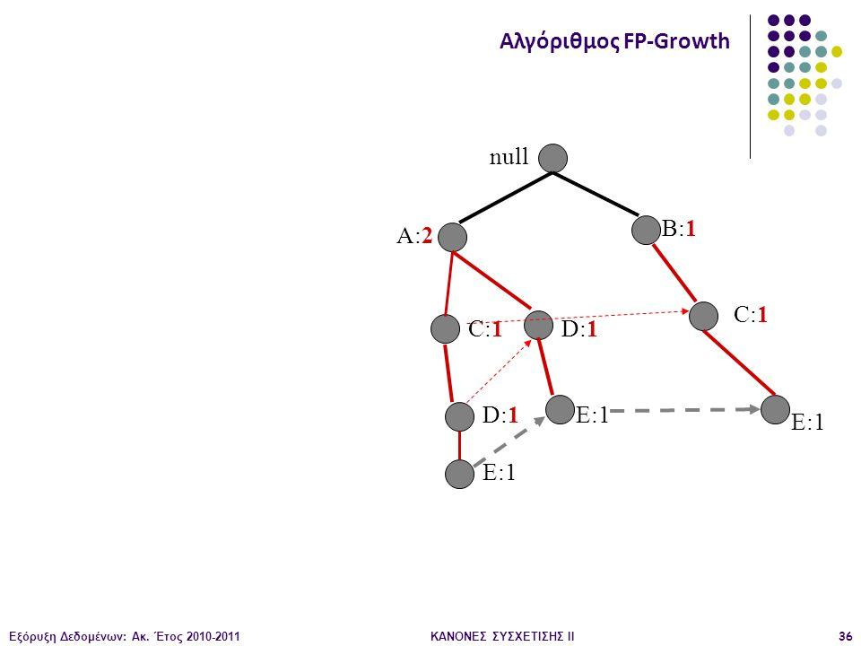 Εξόρυξη Δεδομένων: Ακ. Έτος 2010-2011ΚΑΝΟΝΕΣ ΣΥΣΧΕΤΙΣΗΣ ΙI36 null A:2 B:1 C:1 D:1 E:1 Αλγόριθμος FP-Growth
