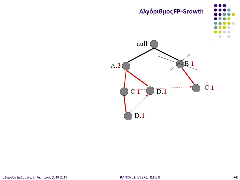 Εξόρυξη Δεδομένων: Ακ. Έτος 2010-2011ΚΑΝΟΝΕΣ ΣΥΣΧΕΤΙΣΗΣ ΙI42 null A:2 B:1 C:1 D:1 Αλγόριθμος FP-Growth