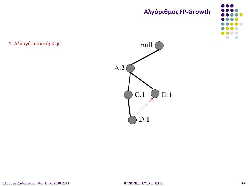 Εξόρυξη Δεδομένων: Ακ. Έτος 2010-2011ΚΑΝΟΝΕΣ ΣΥΣΧΕΤΙΣΗΣ ΙI49 null A:2 C:1 D:1 Αλγόριθμος FP-Growth 1. Αλλαγή υποστήριξης