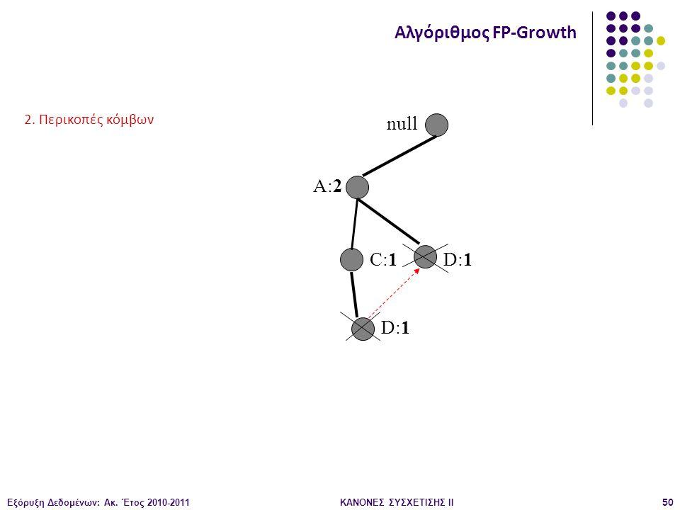 Εξόρυξη Δεδομένων: Ακ. Έτος 2010-2011ΚΑΝΟΝΕΣ ΣΥΣΧΕΤΙΣΗΣ ΙI50 null A:2 C:1 D:1 Αλγόριθμος FP-Growth 2. Περικοπές κόμβων