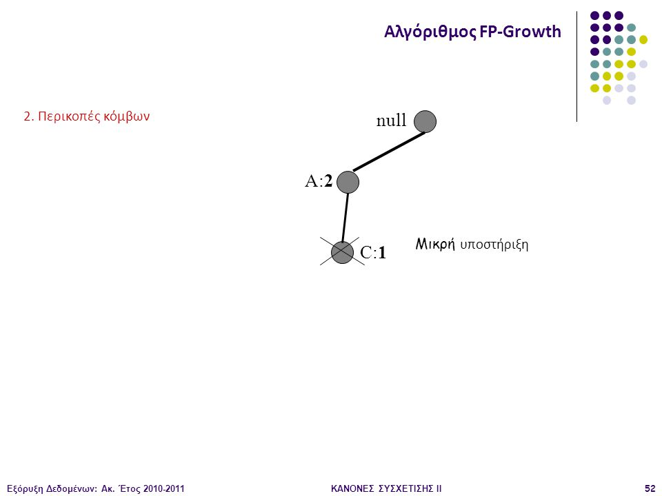 Εξόρυξη Δεδομένων: Ακ. Έτος 2010-2011ΚΑΝΟΝΕΣ ΣΥΣΧΕΤΙΣΗΣ ΙI52 null A:2 C:1 Αλγόριθμος FP-Growth 2. Περικοπές κόμβων Μικρή υποστήριξη