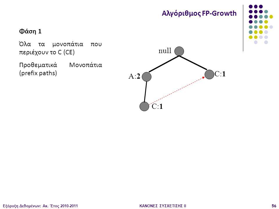 Εξόρυξη Δεδομένων: Ακ. Έτος 2010-2011ΚΑΝΟΝΕΣ ΣΥΣΧΕΤΙΣΗΣ ΙI56 null A:2 C:1 Αλγόριθμος FP-Growth Φάση 1 Όλα τα μονοπάτια που περιέχουν το C (CE) Προθεμα
