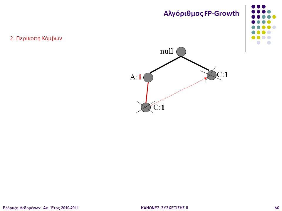 Εξόρυξη Δεδομένων: Ακ. Έτος 2010-2011ΚΑΝΟΝΕΣ ΣΥΣΧΕΤΙΣΗΣ ΙI60 null A:1 C:1 Αλγόριθμος FP-Growth 2. Περικοπή Κόμβων