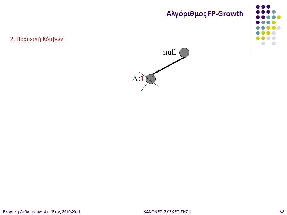 Εξόρυξη Δεδομένων: Ακ. Έτος 2010-2011ΚΑΝΟΝΕΣ ΣΥΣΧΕΤΙΣΗΣ ΙI62 null A:1 Αλγόριθμος FP-Growth 2. Περικοπή Κόμβων