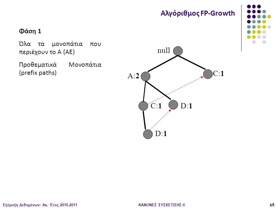 Εξόρυξη Δεδομένων: Ακ. Έτος 2010-2011ΚΑΝΟΝΕΣ ΣΥΣΧΕΤΙΣΗΣ ΙI65 null A:2 C:1 D:1 Αλγόριθμος FP-Growth Φάση 1 Όλα τα μονοπάτια που περιέχουν το Α (AE) Προ