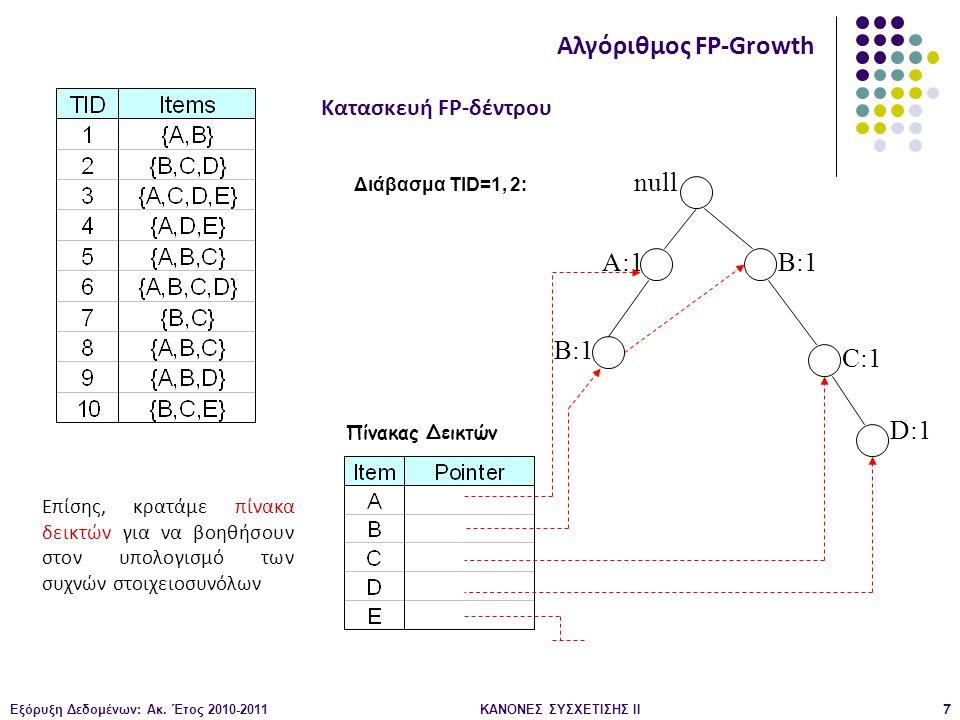 Εξόρυξη Δεδομένων: Ακ. Έτος 2010-2011ΚΑΝΟΝΕΣ ΣΥΣΧΕΤΙΣΗΣ ΙI7 null A:1 B:1 C:1 D:1 Διάβασμα TID=1, 2: Κατασκευή FP-δέντρου Αλγόριθμος FP-Growth Επίσης,