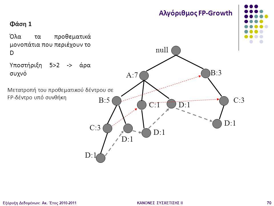 Εξόρυξη Δεδομένων: Ακ. Έτος 2010-2011ΚΑΝΟΝΕΣ ΣΥΣΧΕΤΙΣΗΣ ΙI70 null A:7 B:5 B:3 C:3 D:1 C:1 D:1 C:3 D:1 Αλγόριθμος FP-Growth Φάση 1 Όλα τα προθεματικά μ
