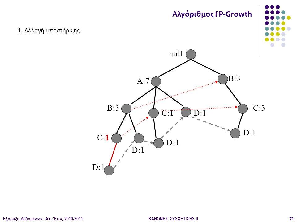 Εξόρυξη Δεδομένων: Ακ. Έτος 2010-2011ΚΑΝΟΝΕΣ ΣΥΣΧΕΤΙΣΗΣ ΙI71 null A:7 B:5 B:3 C:3 D:1 C:1 D:1 C:1 D:1 Αλγόριθμος FP-Growth 1. Αλλαγή υποστήριξης