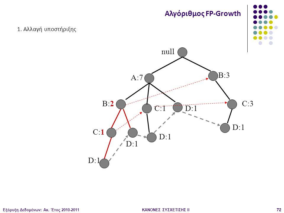 Εξόρυξη Δεδομένων: Ακ. Έτος 2010-2011ΚΑΝΟΝΕΣ ΣΥΣΧΕΤΙΣΗΣ ΙI72 null A:7 B:2 B:3 C:3 D:1 C:1 D:1 C:1 D:1 Αλγόριθμος FP-Growth 1. Αλλαγή υποστήριξης