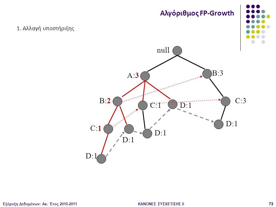 Εξόρυξη Δεδομένων: Ακ. Έτος 2010-2011ΚΑΝΟΝΕΣ ΣΥΣΧΕΤΙΣΗΣ ΙI73 null A:3 B:2 B:3 C:3 D:1 C:1 D:1 C:1 D:1 Αλγόριθμος FP-Growth 1. Αλλαγή υποστήριξης