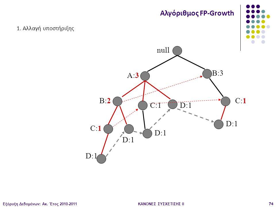 Εξόρυξη Δεδομένων: Ακ. Έτος 2010-2011ΚΑΝΟΝΕΣ ΣΥΣΧΕΤΙΣΗΣ ΙI74 null A:3 B:2 B:3 C:1 D:1 C:1 D:1 C:1 D:1 Αλγόριθμος FP-Growth 1. Αλλαγή υποστήριξης